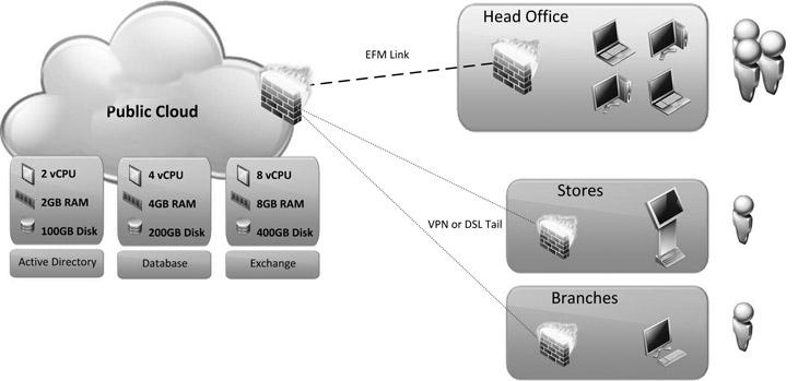 Cloud Computing What Is It Supinfo China Techblog